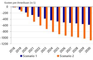 Figuur 3: Cumulatieve kosten per Amerikaanse burger
