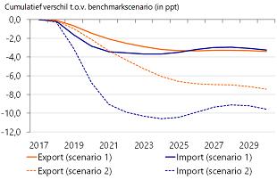 Figuur 11: Chinese import schiet omlaag met nadelige productiviteitsgevolgen