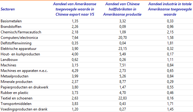 Tabel A.1: Integratie waardeketen VS-China (figuur 4)