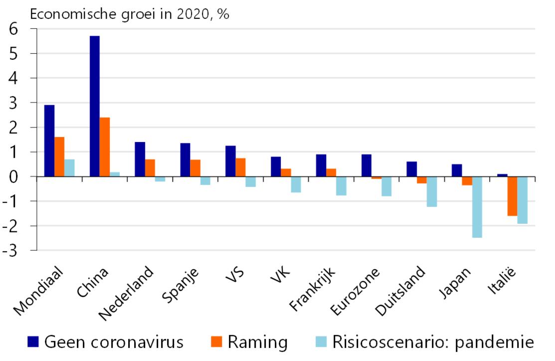 Coronavirus Duwt Economie Van De Eurozone In Een Recessie Raboresearch