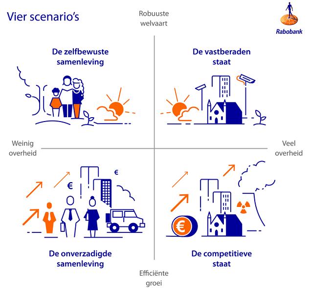 Figuur 2: Scenario's voor de toekomst van de Nederlandse economie