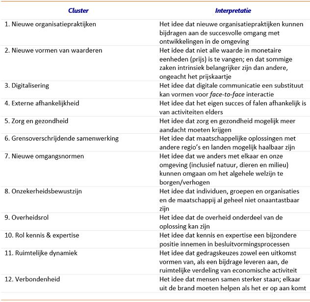 Tabel 1: Twaalf clusters uit meer dan 250 sentimenten en ontwikkelingen