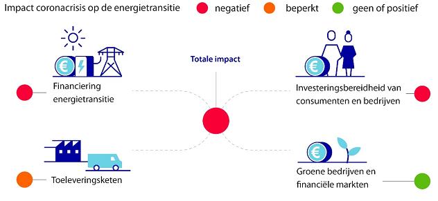 Figuur 1: Corona-effect op de energietransitie