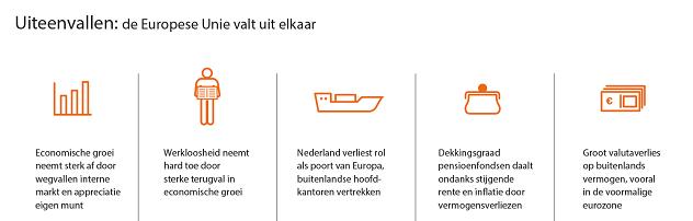 Figuur 1: Gevolgen scenario 'Uiteenvallen' voor Nederland