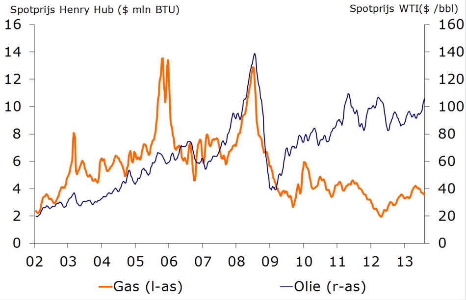 Figuur 8: Henry Hub National Gas price