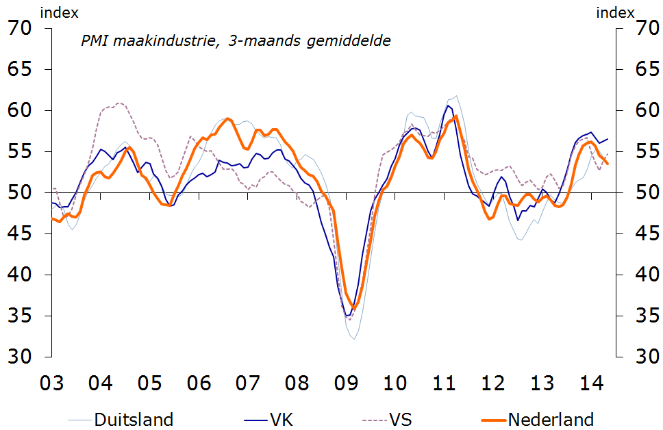 Figuur 2: Sentiment inkoopmanagers (PMI)