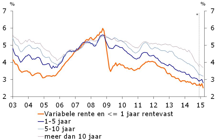 Verdere groei nederlandse woningmarkt verwacht in 2015 en for Hypotheek rentes
