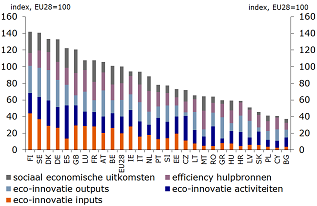 Figuur 15: Eco-innovatie-index