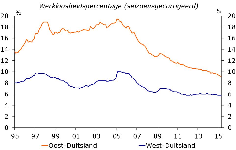 Duitsland Regionale Verschillen In De Economische Structuur
