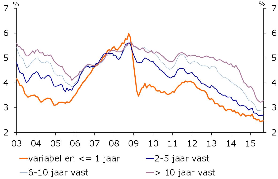 Nederlandse woningmarkt houdt hoger niveau verkopen for Hypotheek rentes