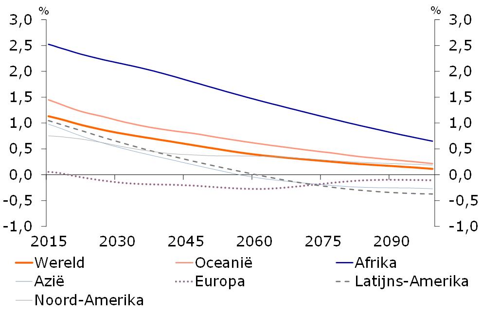 demografische trends nederland