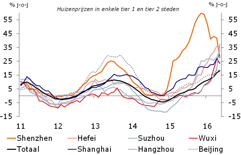 Nederland in recessie als Chinese huizenbubbel barst - RaboResearch