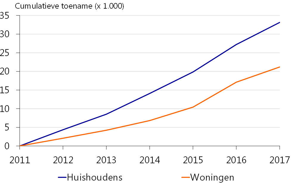 Regionale verschillen van de huizenprijzen nemen toe for Huizenzoeker amsterdam