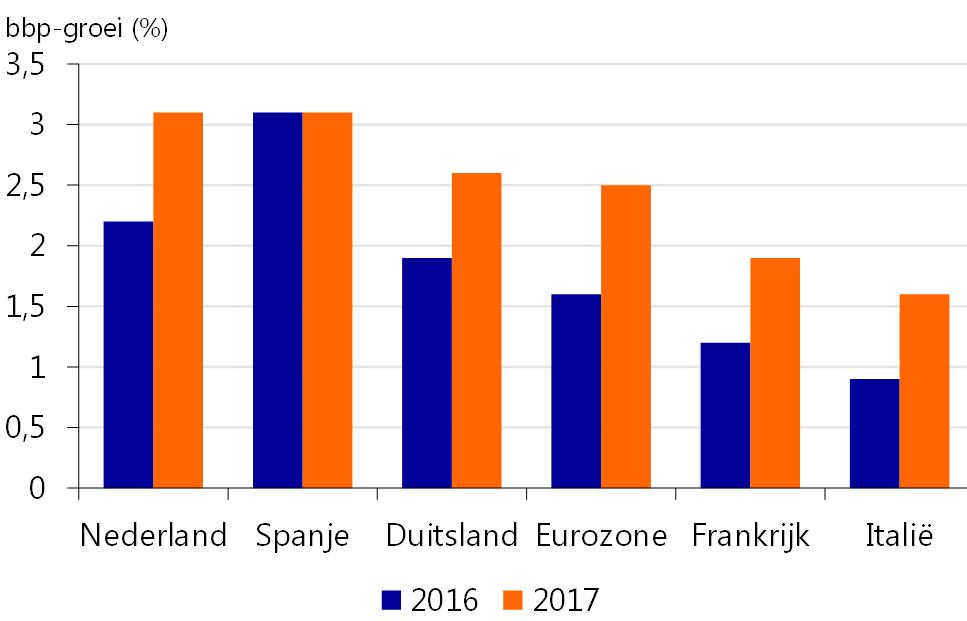 Nederlandse en Spaanse economie aan kop binnen de eurozone ...