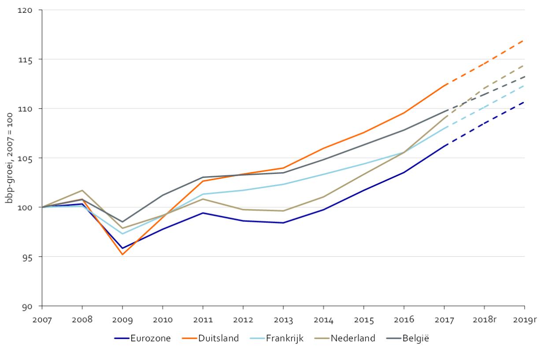 https://economie.rabobank.com/globalassets/global/publicatie-afbeeldingen/2018/07-juli/cb-belgie-20180726/004.png